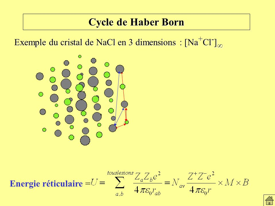 Le solide ionique Cycle de Haber Born.