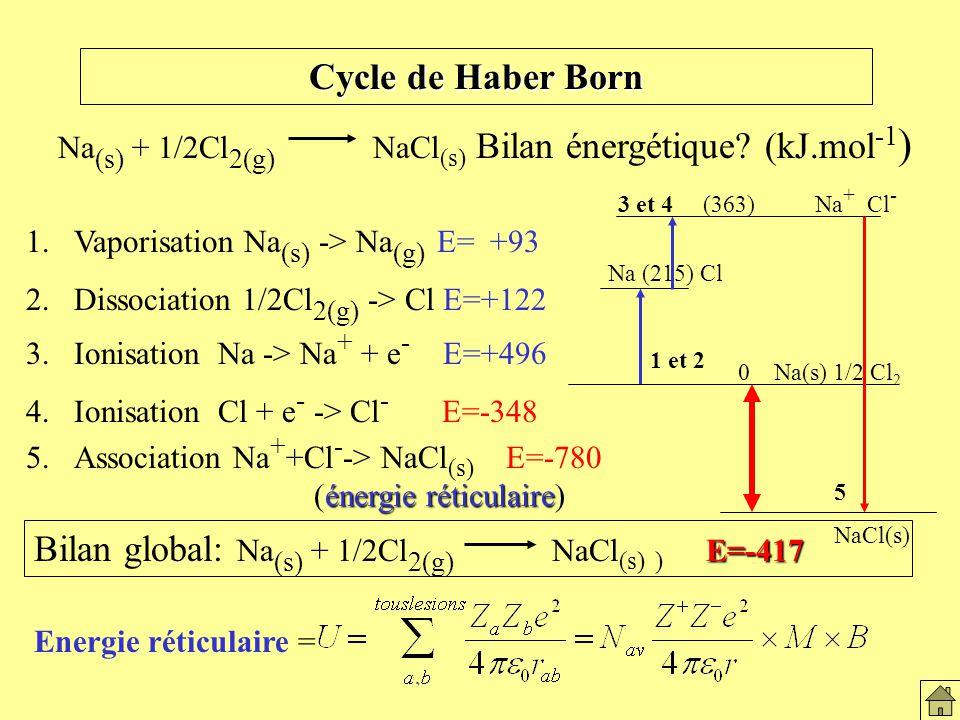 Bilan global: Na(s) + 1/2Cl2(g) NaCl(s) ) E=-417