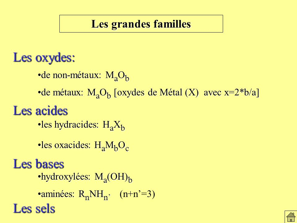Les oxydes: Les acides Les bases Les sels Les grandes familles
