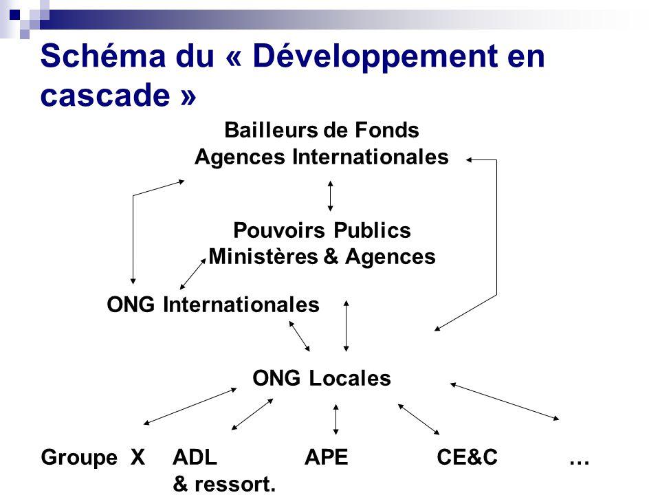 Schéma du « Développement en cascade »
