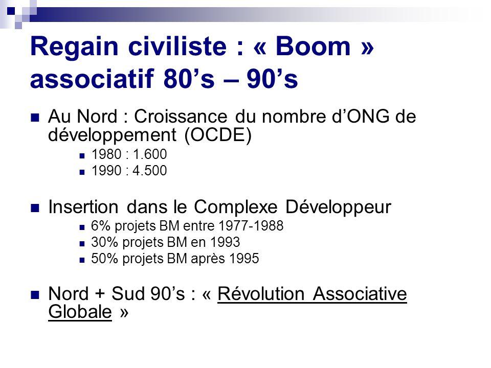 Regain civiliste : « Boom » associatif 80's – 90's