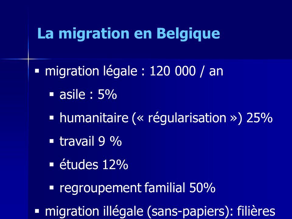 La migration en Belgique