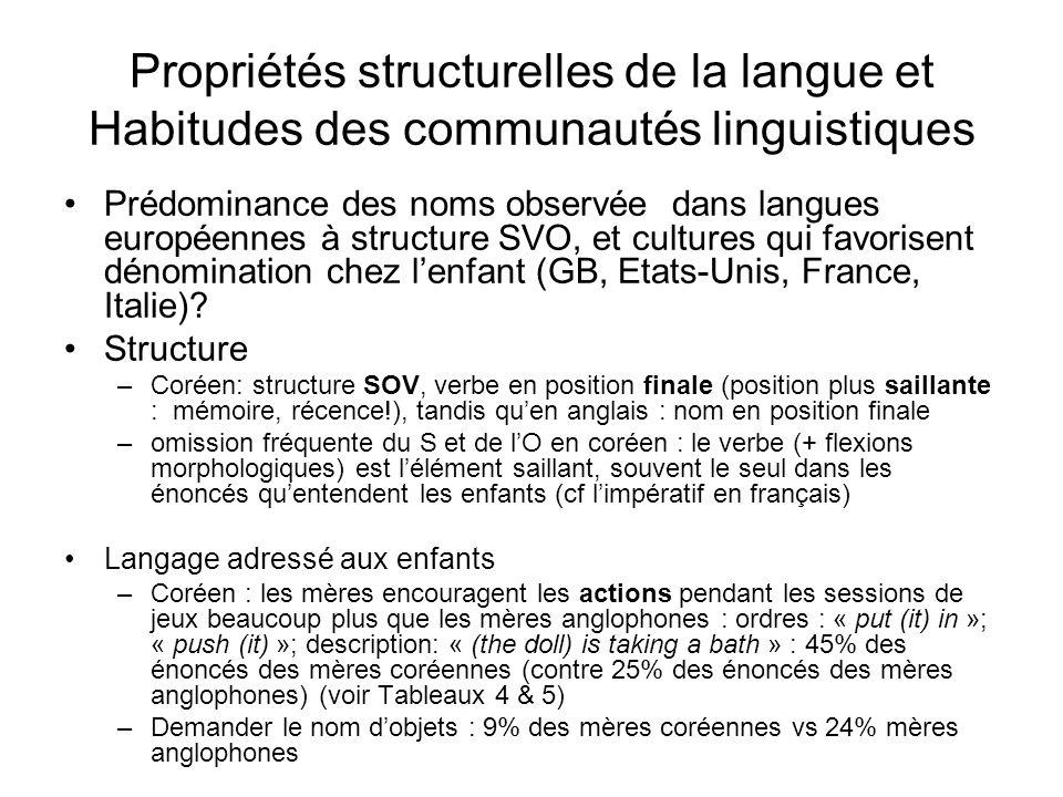 Propriétés structurelles de la langue et Habitudes des communautés linguistiques
