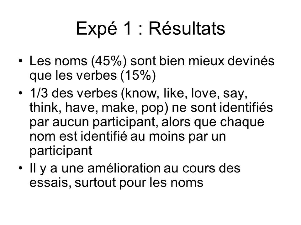 Expé 1 : Résultats Les noms (45%) sont bien mieux devinés que les verbes (15%)