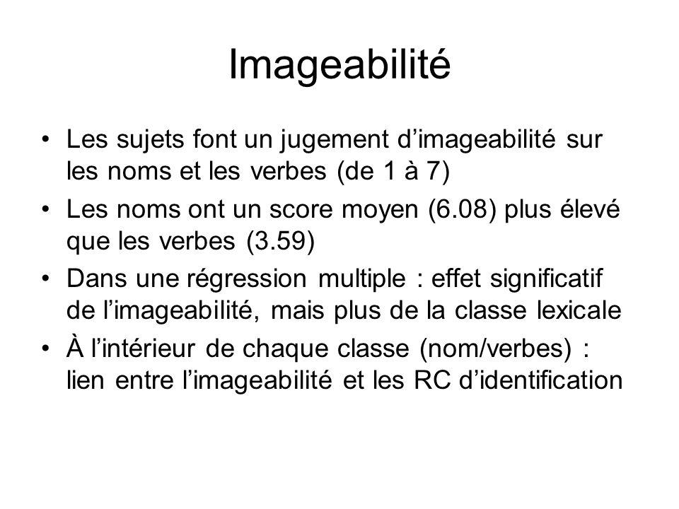 Imageabilité Les sujets font un jugement d'imageabilité sur les noms et les verbes (de 1 à 7)