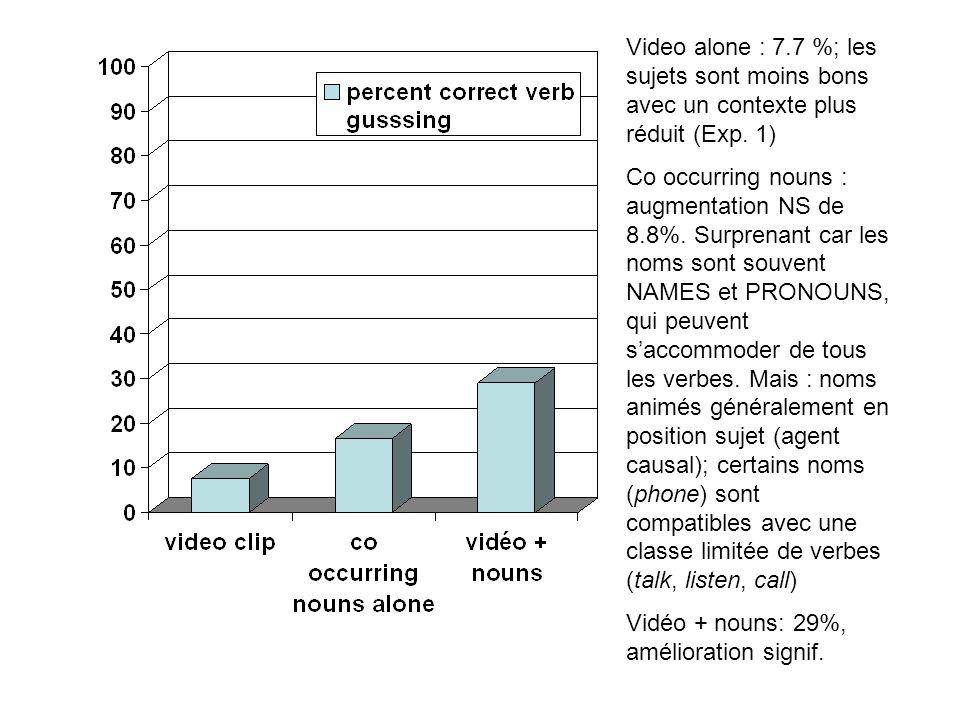 Video alone : 7.7 %; les sujets sont moins bons avec un contexte plus réduit (Exp. 1)