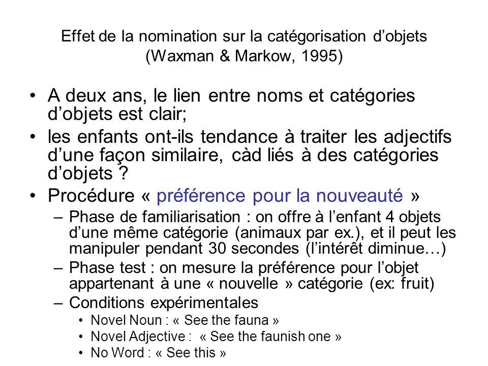 A deux ans, le lien entre noms et catégories d'objets est clair;