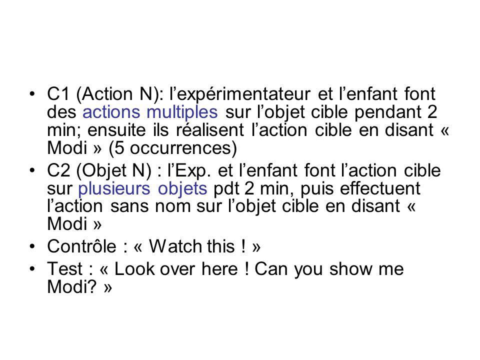 C1 (Action N): l'expérimentateur et l'enfant font des actions multiples sur l'objet cible pendant 2 min; ensuite ils réalisent l'action cible en disant « Modi » (5 occurrences)