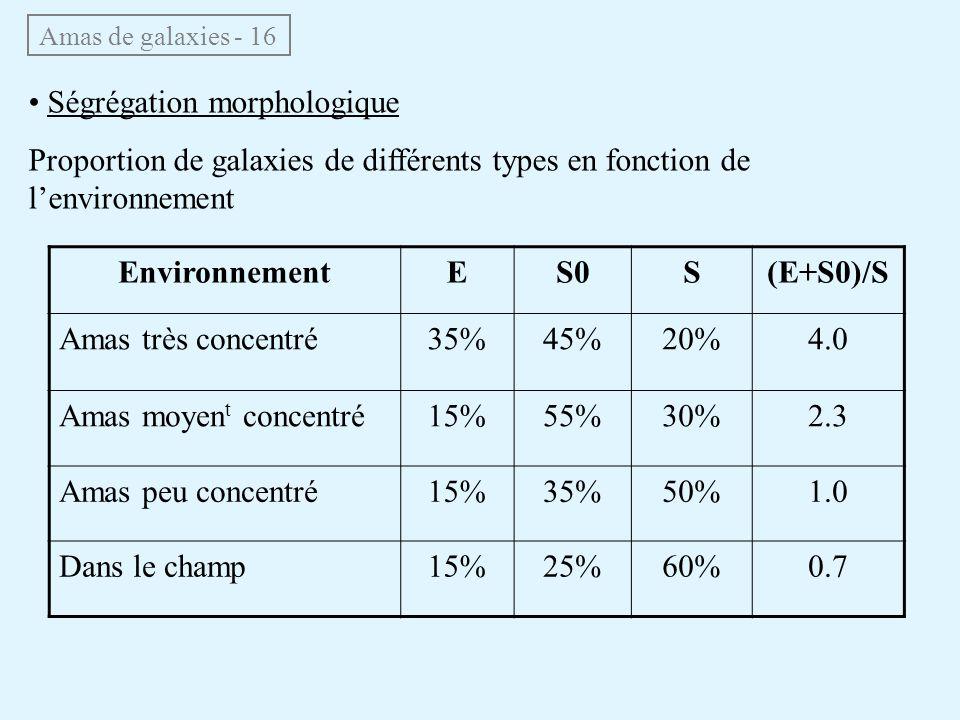 Environnement E S0 S (E+S0)/S