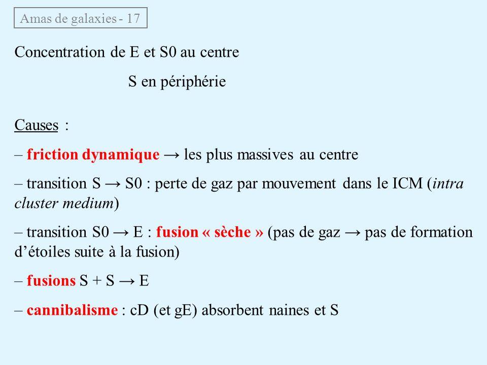Concentration de E et S0 au centre S en périphérie Causes :