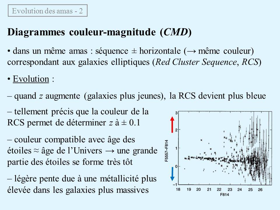 Diagrammes couleur-magnitude (CMD)