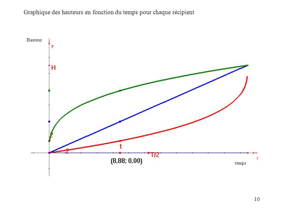 Graphique des hauteurs en fonction du temps pour chaque récipient