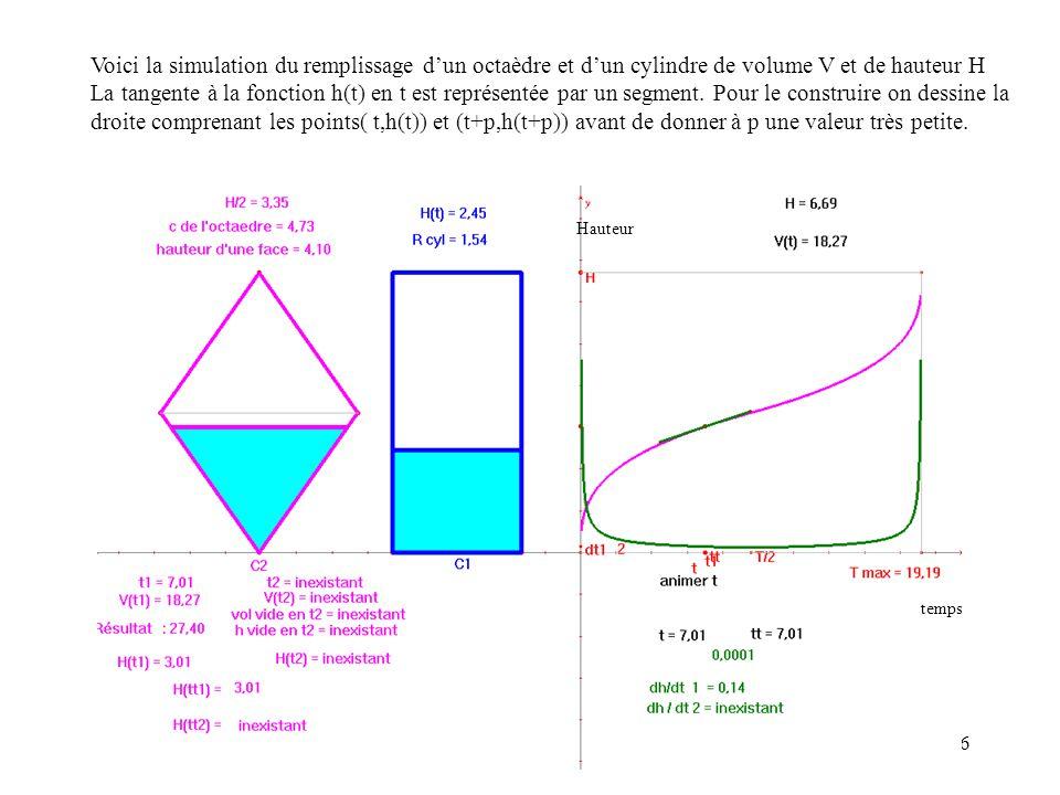 Voici la simulation du remplissage d'un octaèdre et d'un cylindre de volume V et de hauteur H