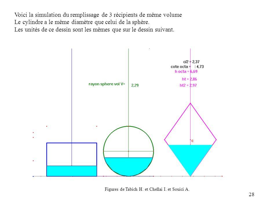 Voici la simulation du remplissage de 3 récipients de même volume