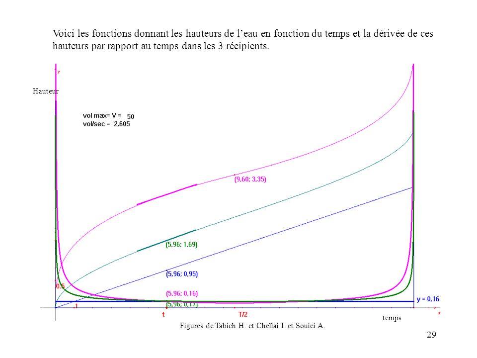 Voici les fonctions donnant les hauteurs de l'eau en fonction du temps et la dérivée de ces hauteurs par rapport au temps dans les 3 récipients.