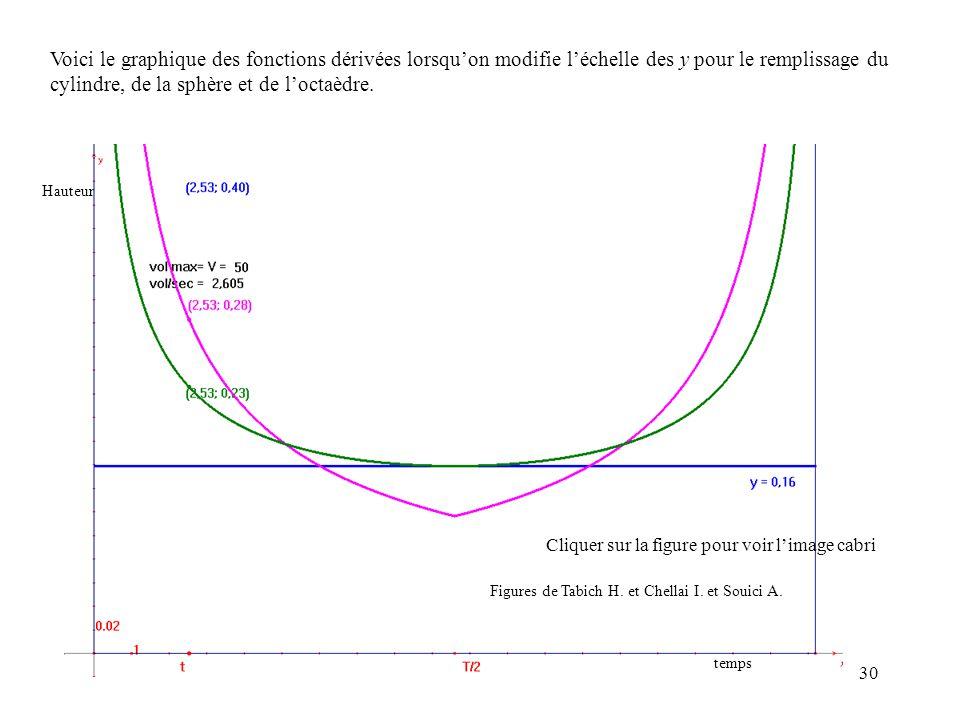 Voici le graphique des fonctions dérivées lorsqu'on modifie l'échelle des y pour le remplissage du cylindre, de la sphère et de l'octaèdre.