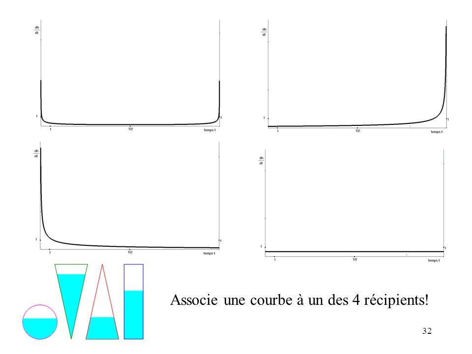 Associe une courbe à un des 4 récipients!