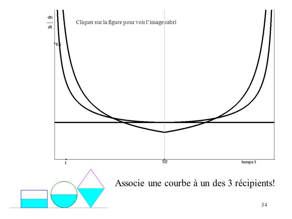 Associe une courbe à un des 3 récipients!