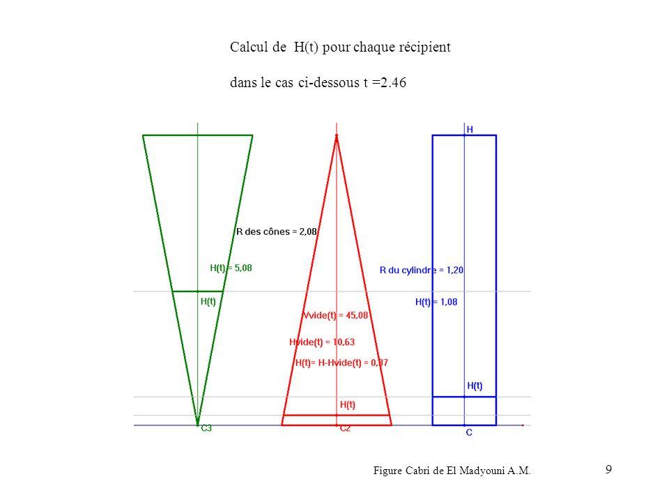 Calcul de H(t) pour chaque récipient dans le cas ci-dessous t =2.46