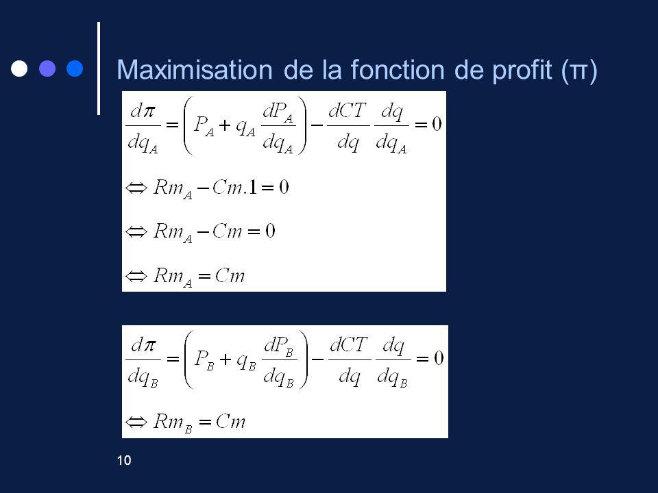 Maximisation de la fonction de profit (π)