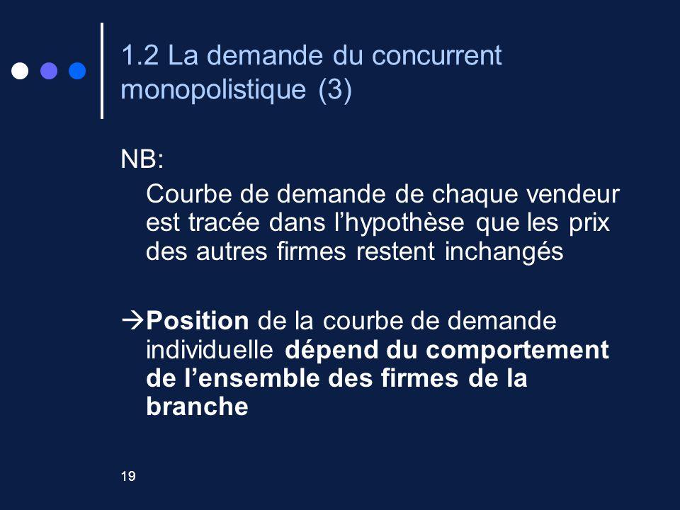 1.2 La demande du concurrent monopolistique (3)