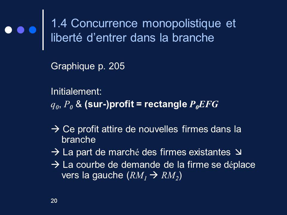 1.4 Concurrence monopolistique et liberté d'entrer dans la branche