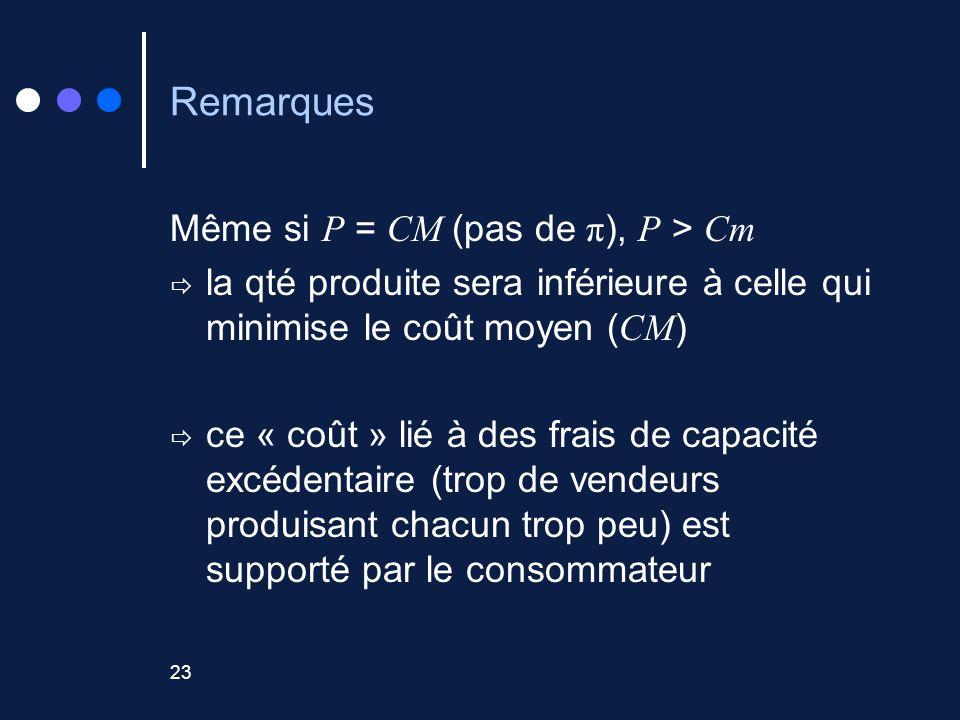 Remarques Même si P = CM (pas de π), P > Cm
