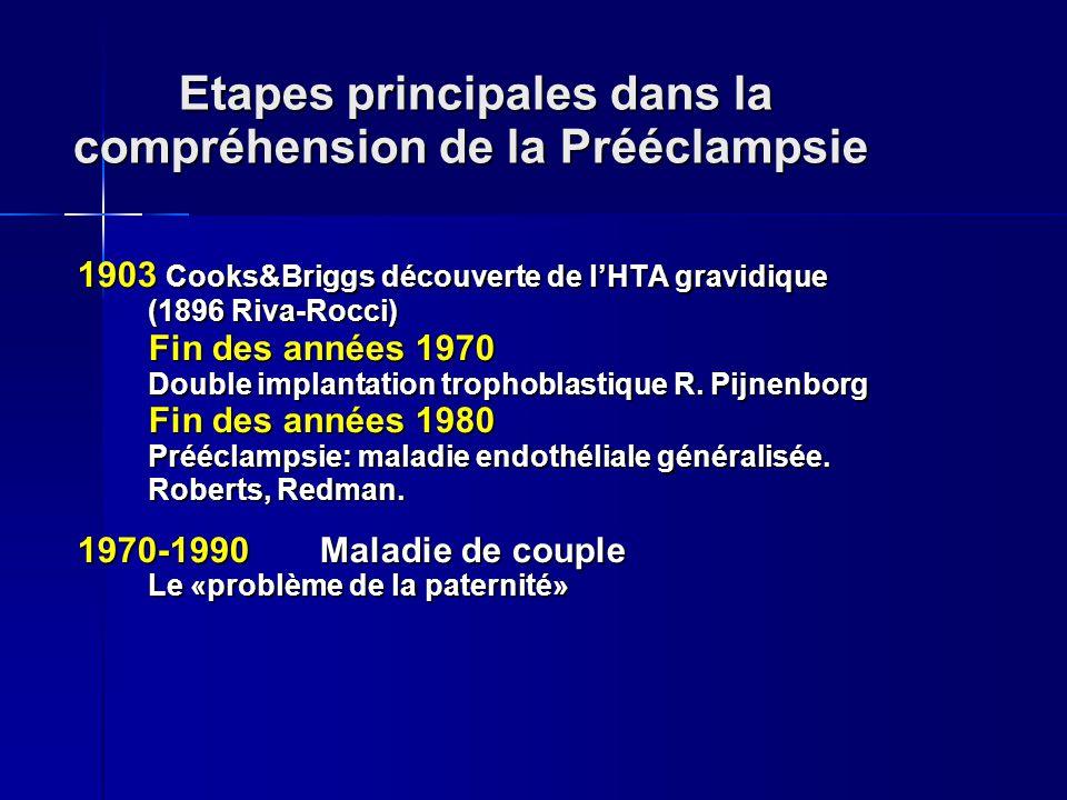 Etapes principales dans la compréhension de la Prééclampsie