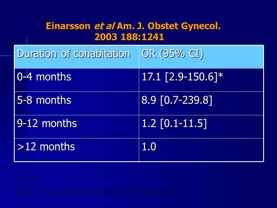 Einarsson et al Am. J. Obstet Gynecol. 2003 188:1241