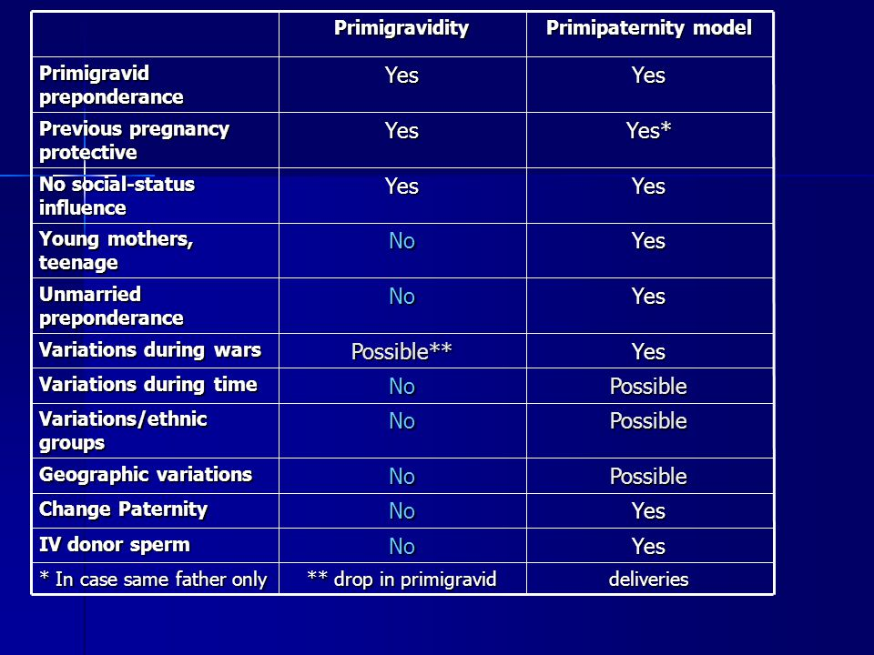 Yes No Possible Possible** Yes* deliveries ** drop in primigravid