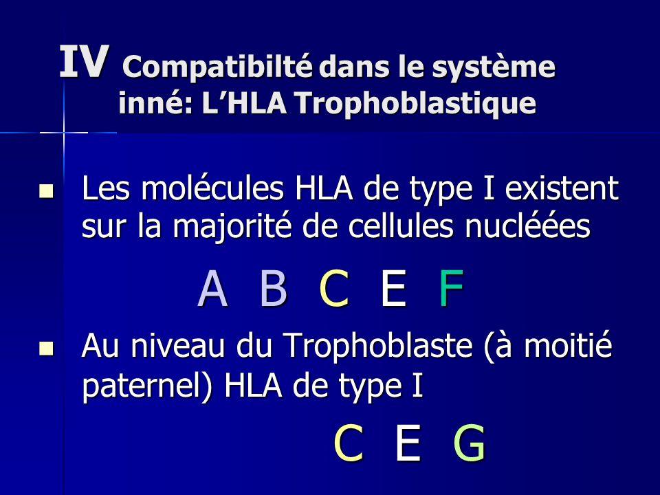 IV Compatibilté dans le système inné: L'HLA Trophoblastique