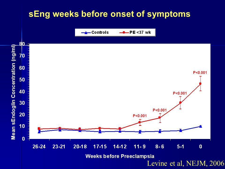 sEng weeks before onset of symptoms