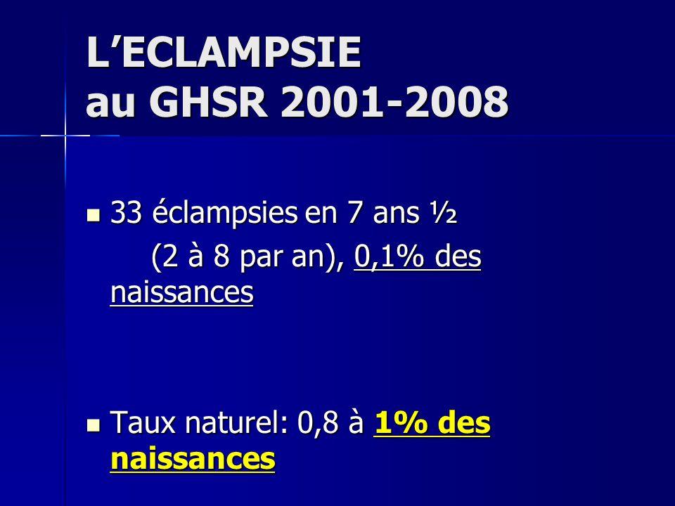 L'ECLAMPSIE au GHSR 2001-2008 33 éclampsies en 7 ans ½