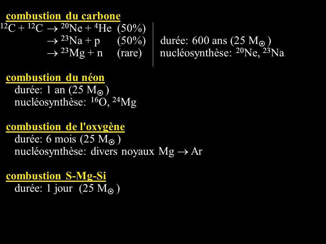 combustion du carbone 12C + 12C  20Ne + 4He (50%)  23Na + p (50%) durée: 600 ans (25 M )  23Mg + n (rare) nucléosynthèse: 20Ne, 23Na.