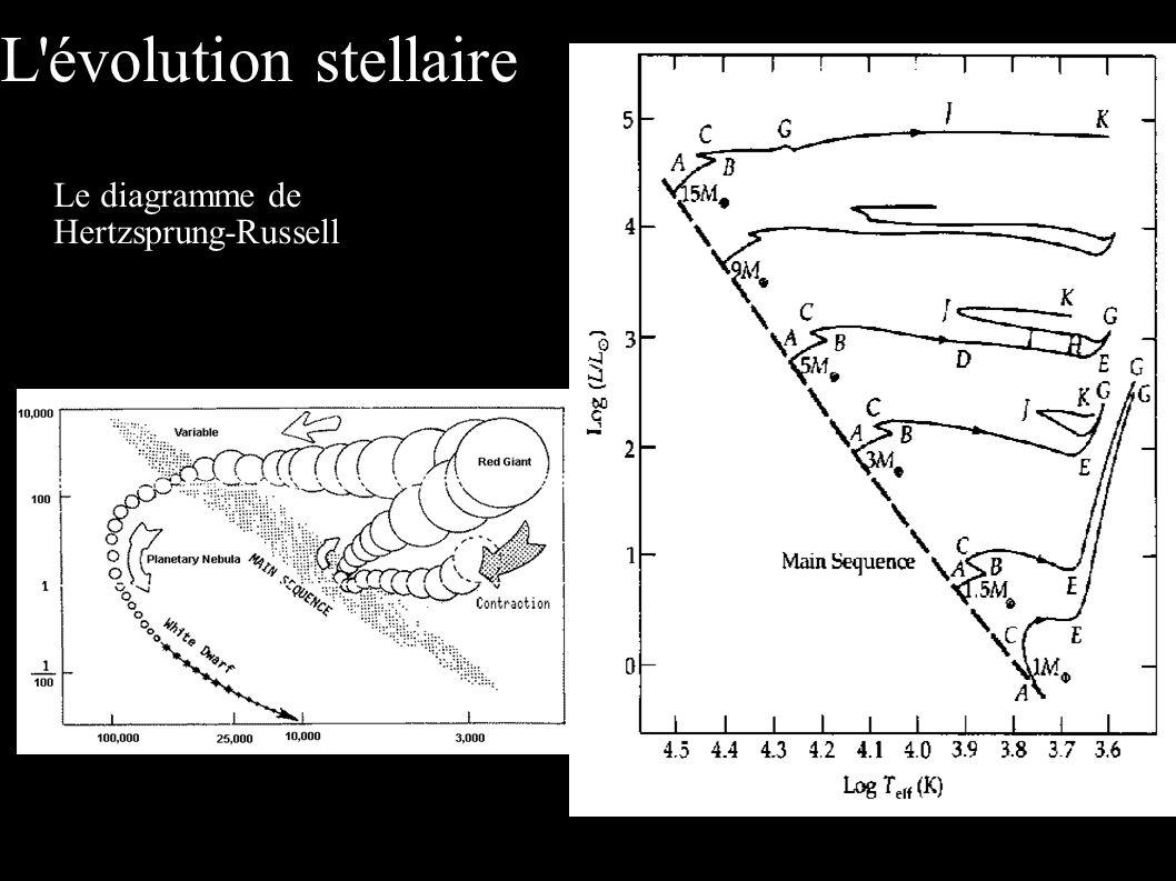 L évolution stellaire Le diagramme de Hertzsprung-Russell