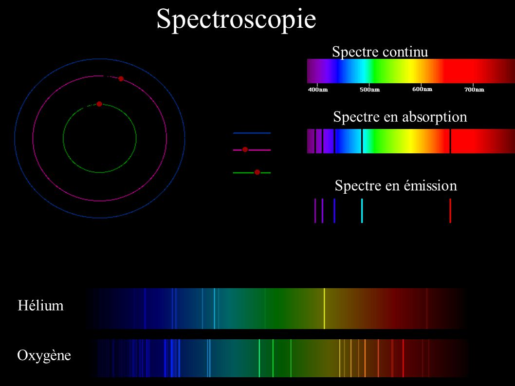 Spectroscopie Spectre continu Spectre en absorption