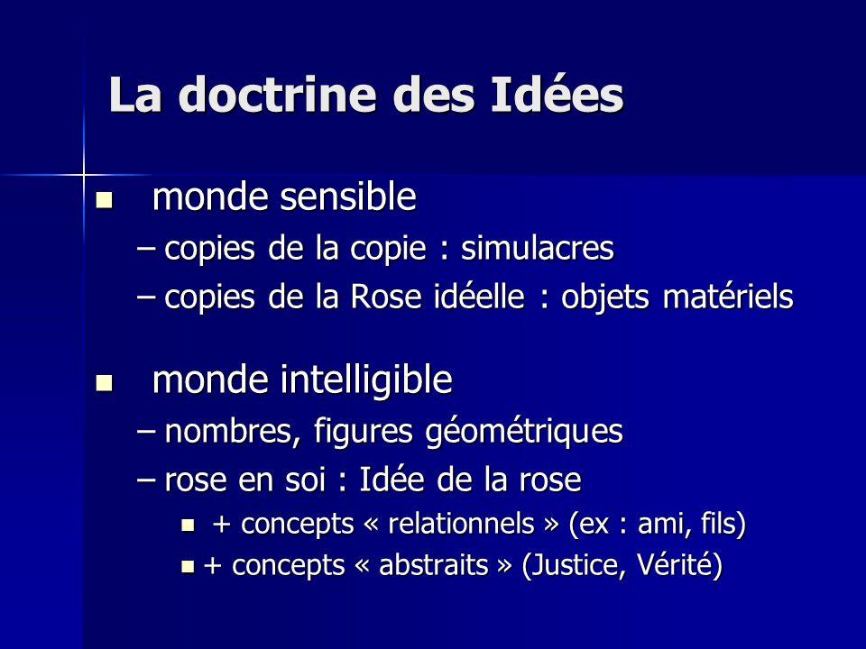 La doctrine des Idées monde sensible monde intelligible