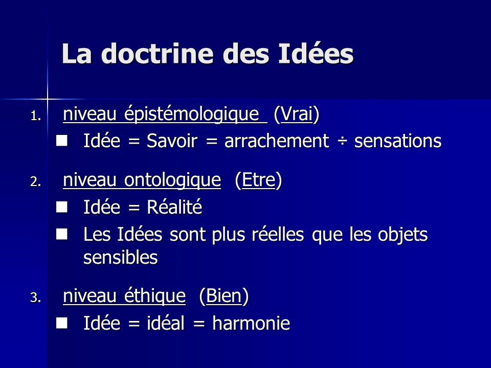 La doctrine des Idées niveau épistémologique (Vrai)
