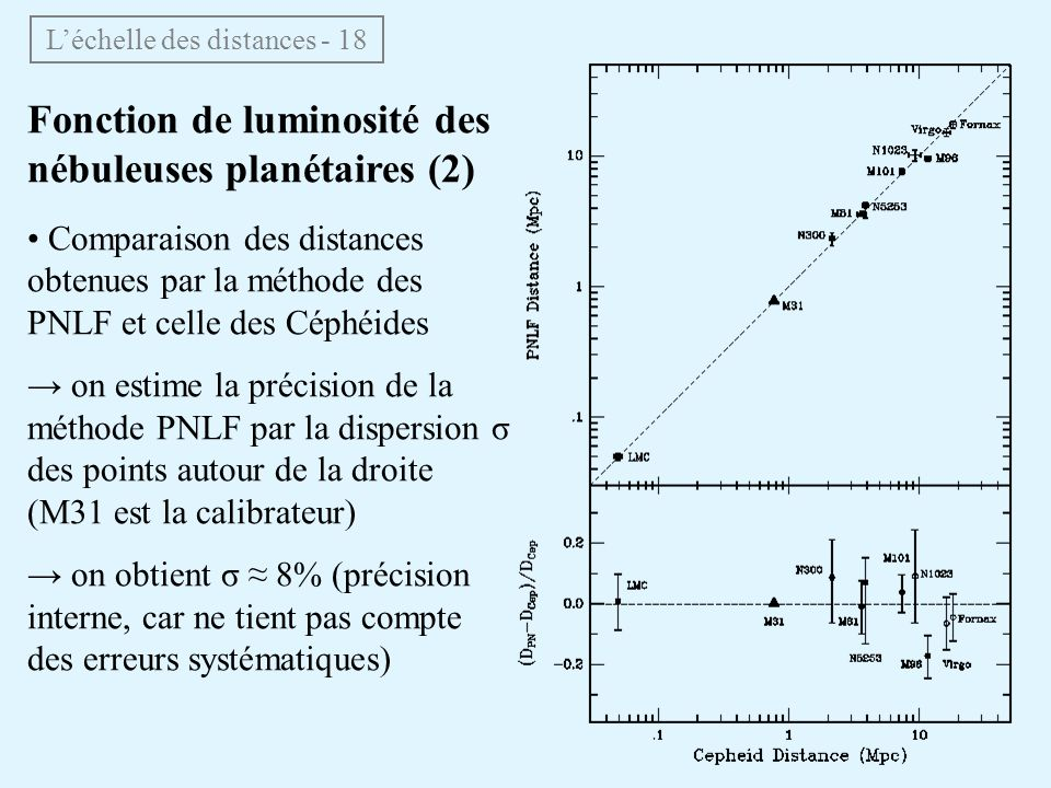 L'échelle des distances - 18