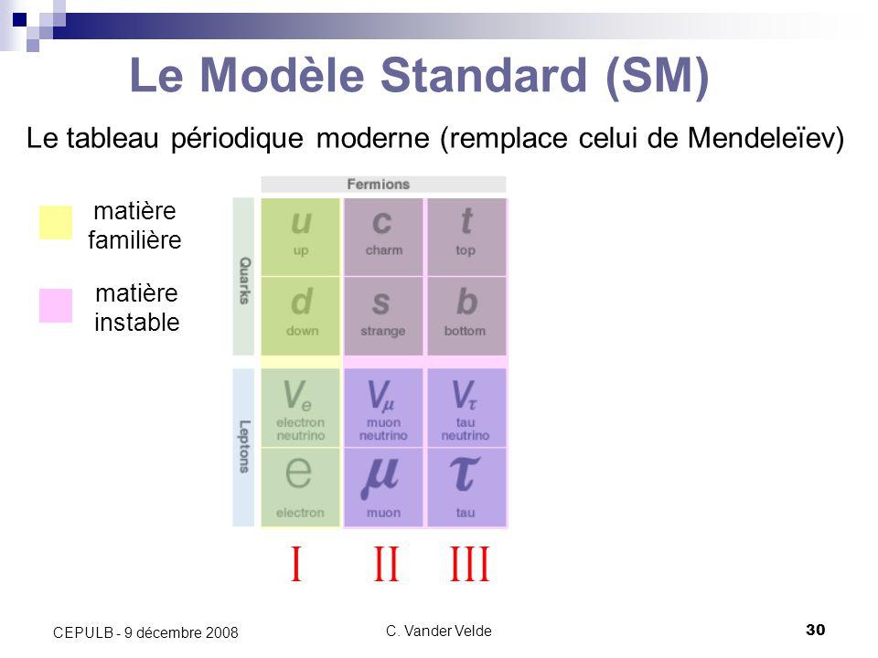 Le Modèle Standard (SM)