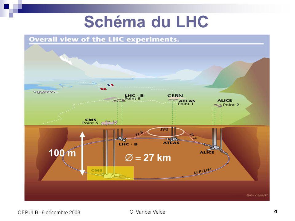 Schéma du LHC 100 m  = 27 km CEPULB - 9 décembre 2008 C. Vander Velde