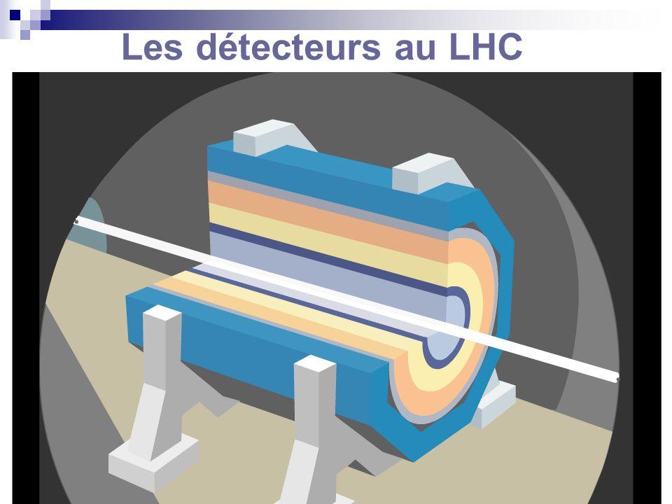 Les détecteurs au LHC Détecteur constitué de couches