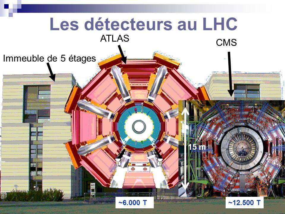 Les détecteurs au LHC ATLAS CMS Immeuble de 5 étages 15 m ~12.500 T