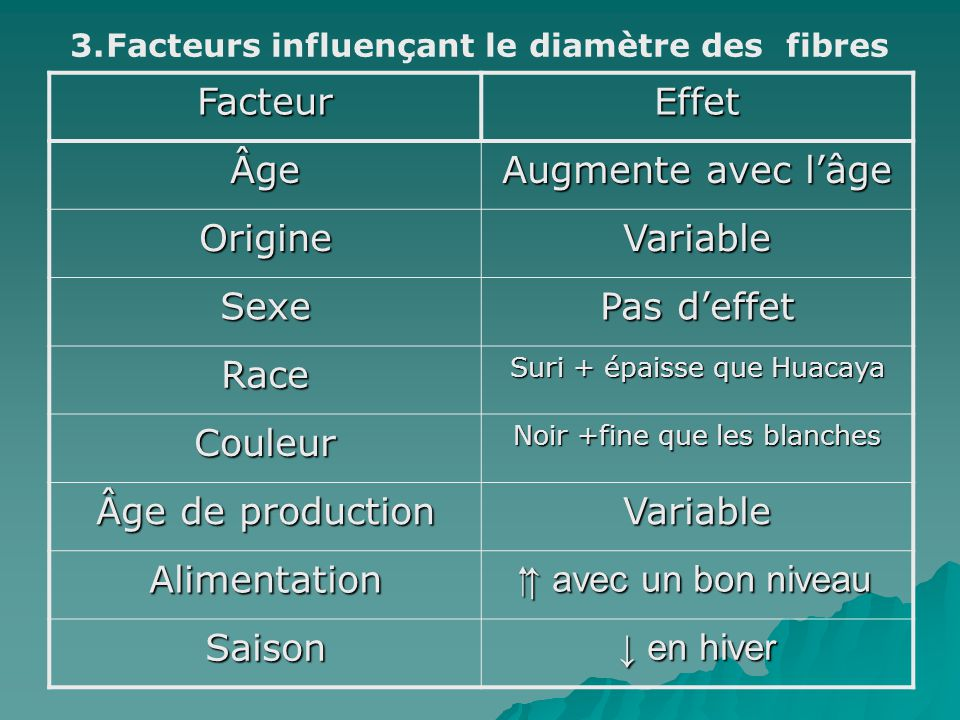Facteurs influençant le diamètre des fibres