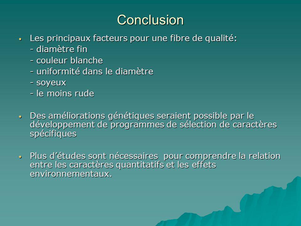 Conclusion Les principaux facteurs pour une fibre de qualité: