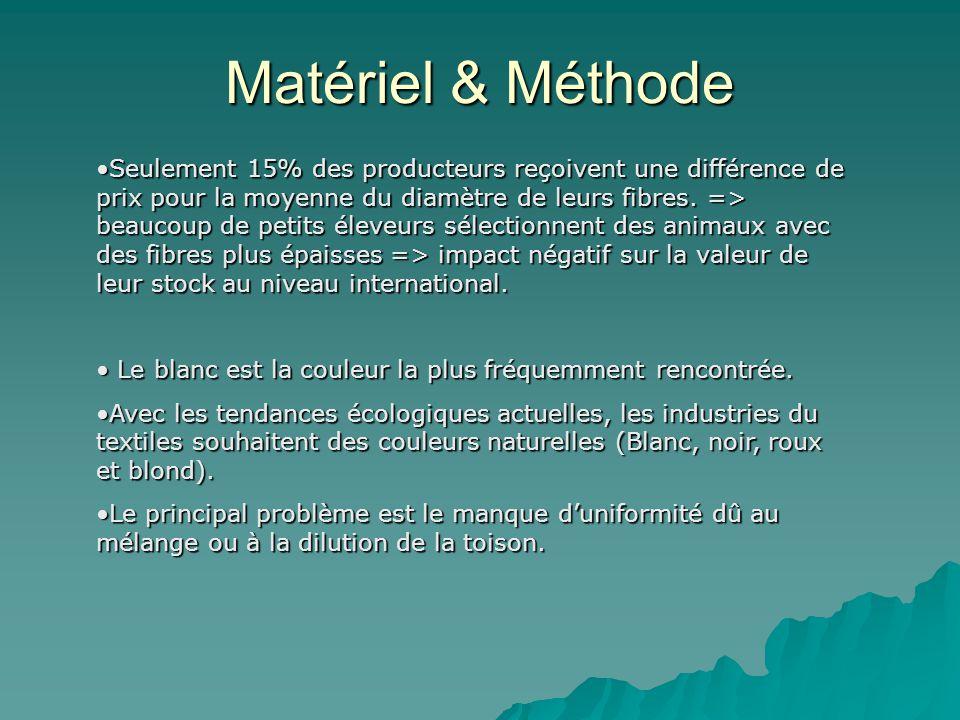 Matériel & Méthode