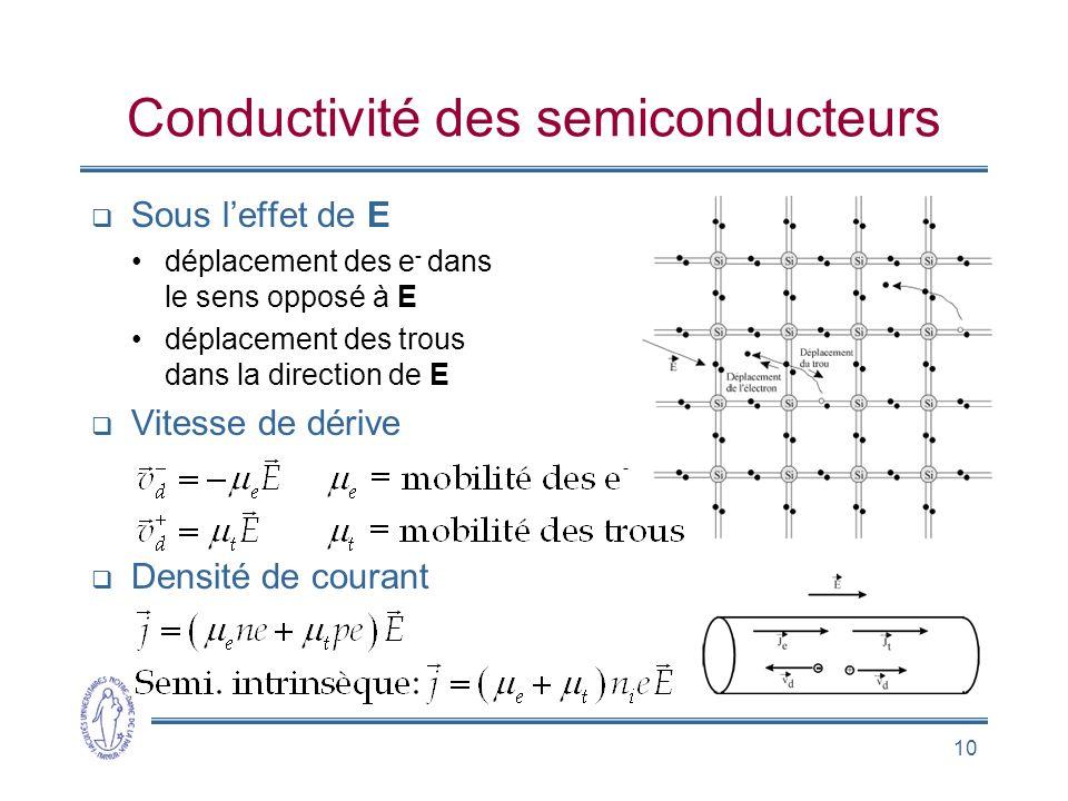 Conductivité des semiconducteurs