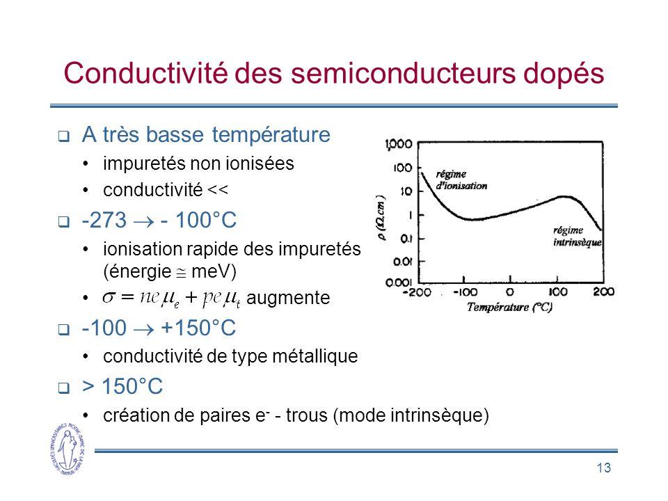 Conductivité des semiconducteurs dopés