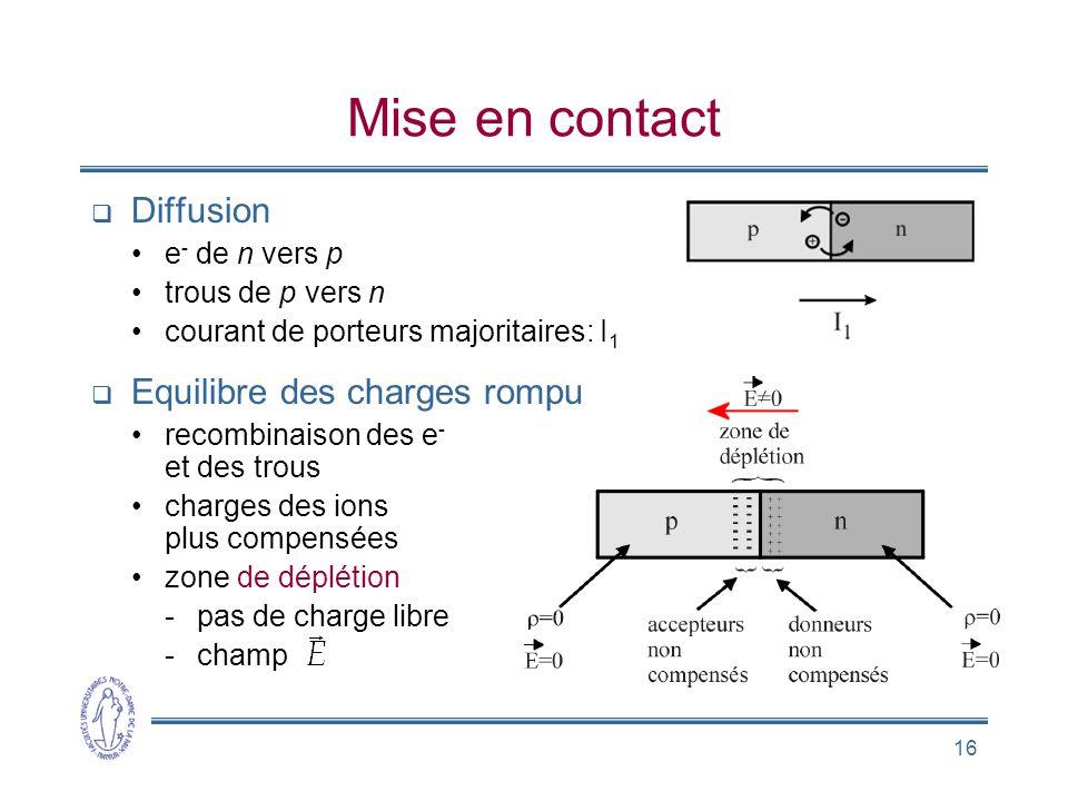 Mise en contact Diffusion Equilibre des charges rompu e- de n vers p
