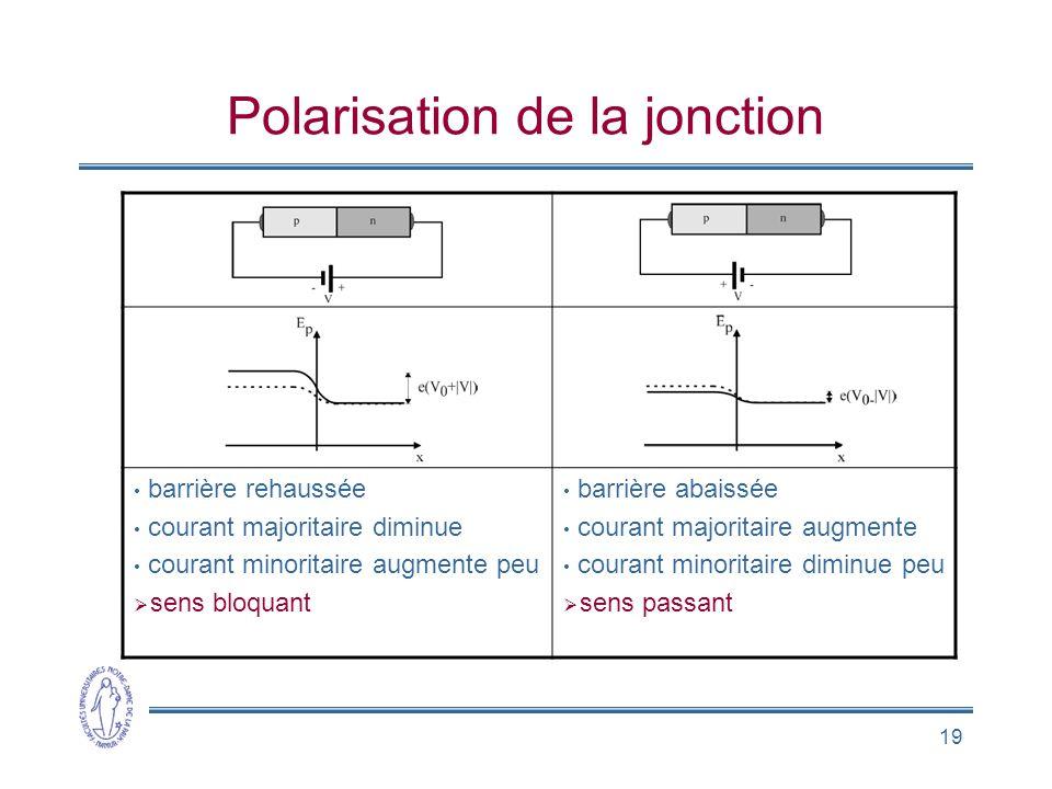 Polarisation de la jonction